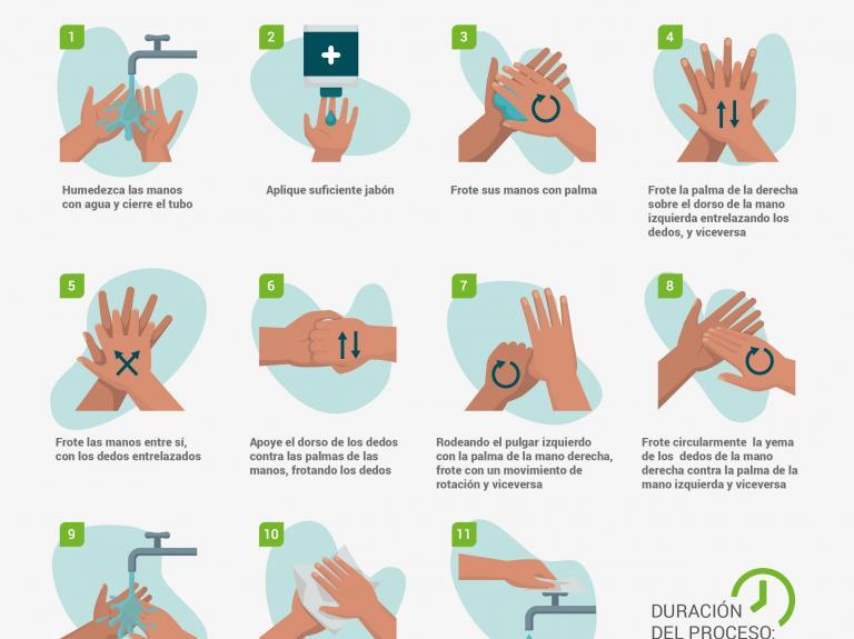¡Apliquemos el lavado correcto de las manos!